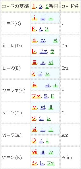 ダイアトニックコードのCでの例の表